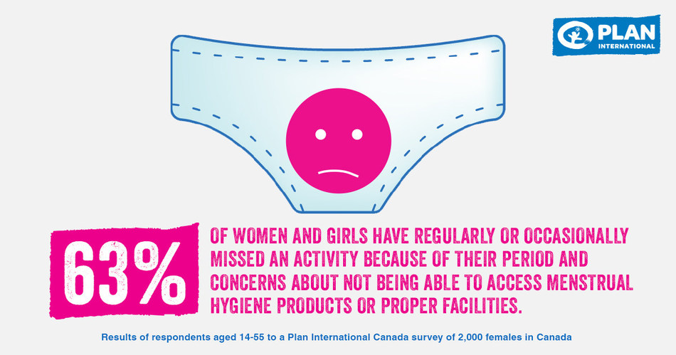 Plan International Canada, in partnership with Nanos Research, conducted two scientific surveys of 2,028 females and 1,007 males in Canada in May 2019, which examined the attitudes and behaviours of girls, women, boys and men towards menstruation, and support for free menstrual hygiene products in a range of settings including the workplace, public places and schools. This research highlights the social, emotional and financial costs of menstruation, especially for women under 25. (CNW Group/Plan International Canada)