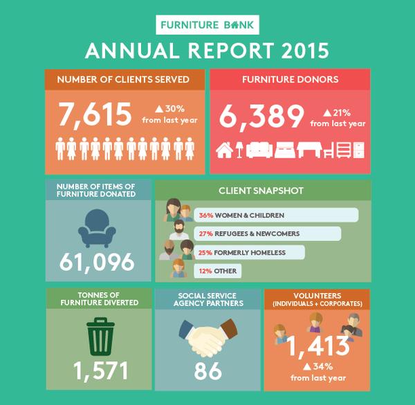 furniturebank infographic